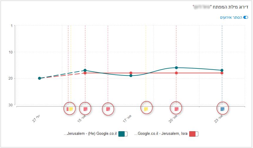 שילוב האירועים בגרף המיקומים