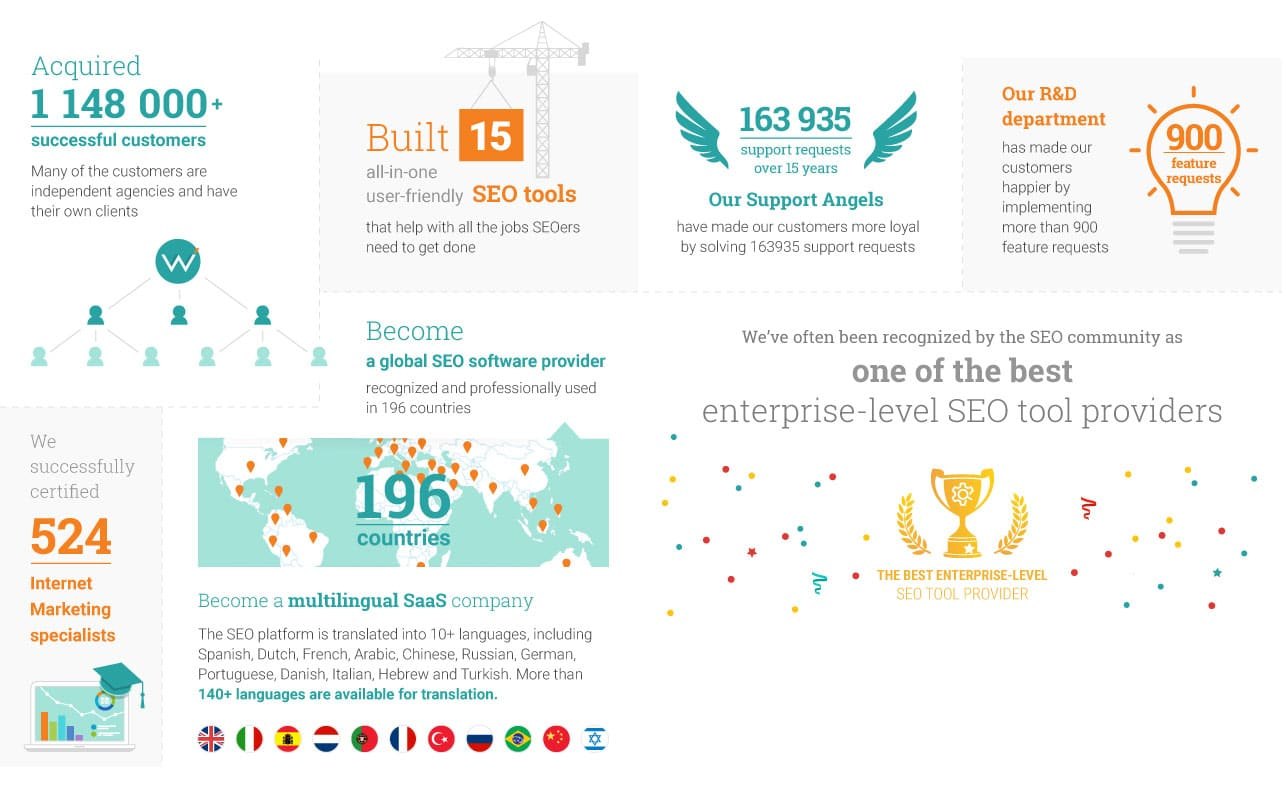 web ceo חוגגת 15 שנים של פעילות