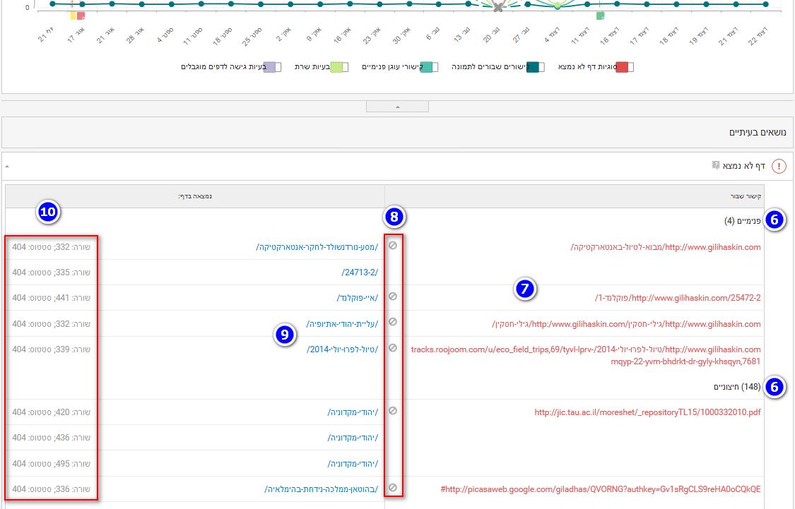 ממשק דיווח קישורים שבורים