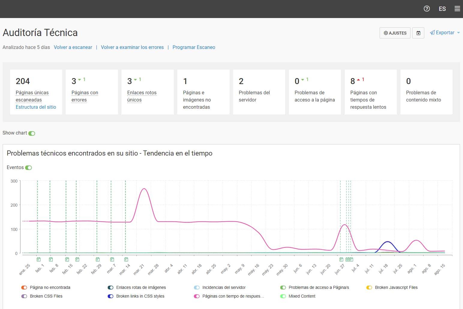ממשק webceo בספרדית
